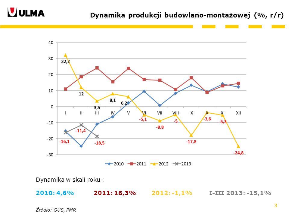 Dynamika produkcji budowlano-montażowej (%, r/r)
