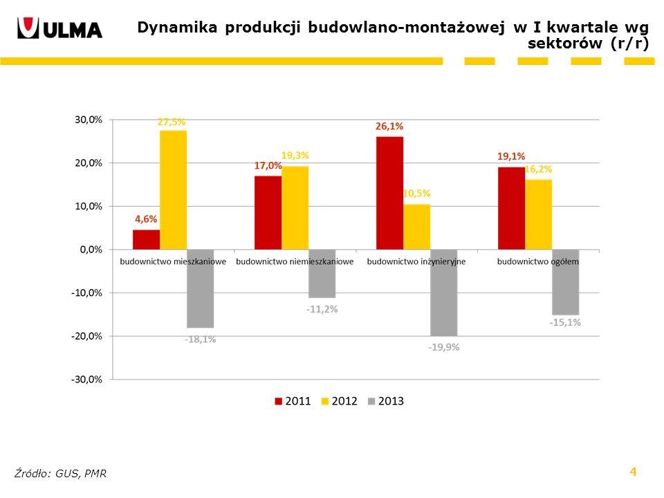 Dynamika produkcji budowlano-montażowej w I kwartale wg sektorów (r/r)