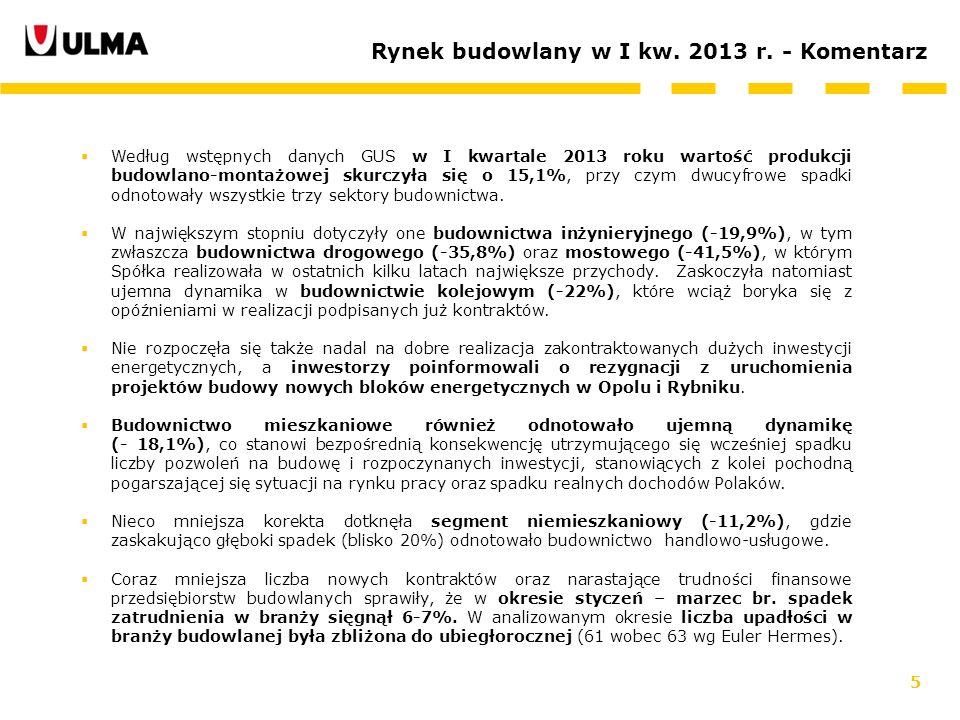 Rynek budowlany w I kw. 2013 r. - Komentarz
