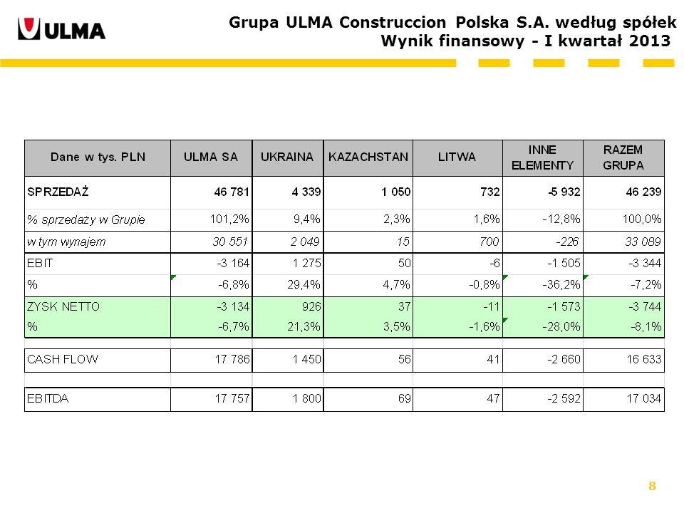 Grupa ULMA Construccion Polska S.A. według spółek