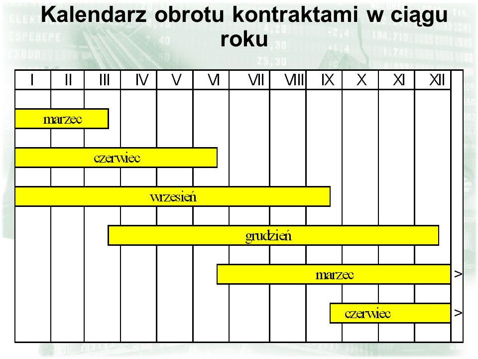 Kalendarz obrotu kontraktami w ciągu roku