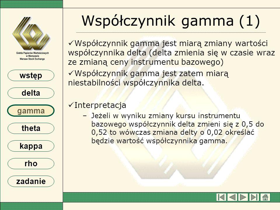 Współczynnik gamma (1)
