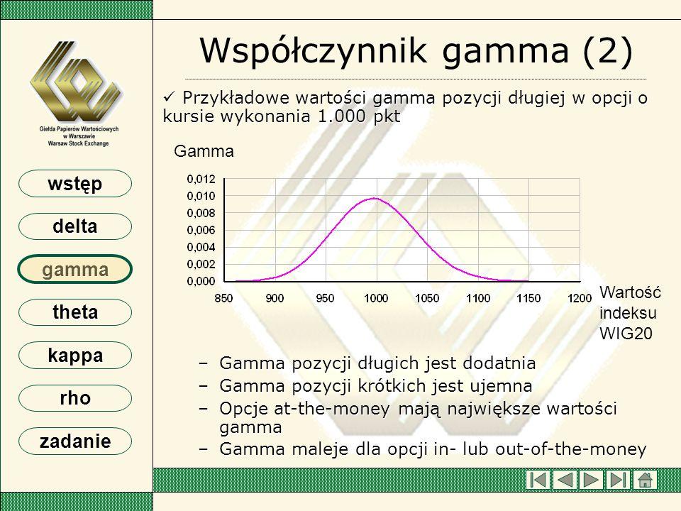 Współczynnik gamma (2) Przykładowe wartości gamma pozycji długiej w opcji o kursie wykonania 1.000 pkt.
