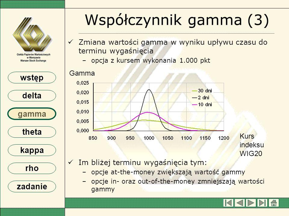 Współczynnik gamma (3) Zmiana wartości gamma w wyniku upływu czasu do terminu wygaśnięcia. opcja z kursem wykonania 1.000 pkt.
