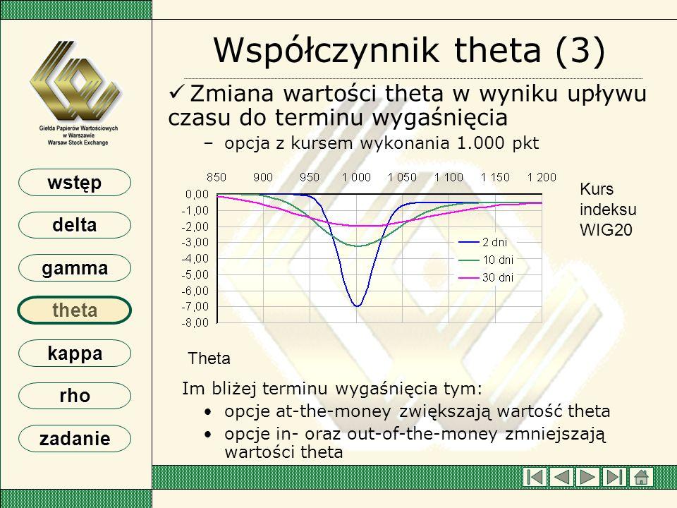 Współczynnik theta (3) Zmiana wartości theta w wyniku upływu czasu do terminu wygaśnięcia. opcja z kursem wykonania 1.000 pkt.