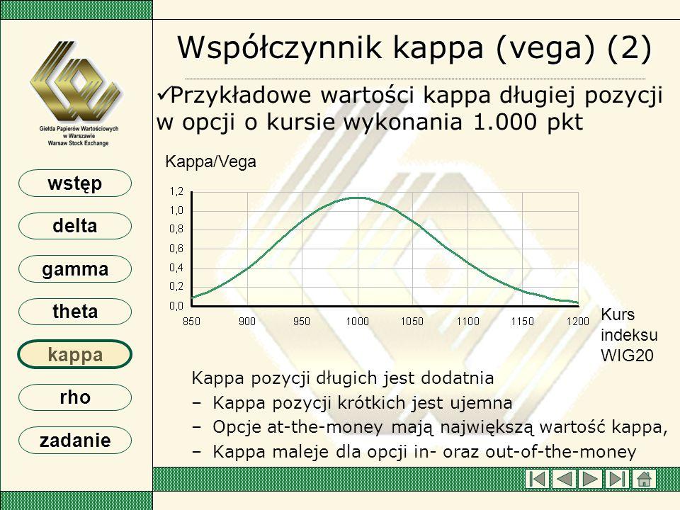 Współczynnik kappa (vega) (2)