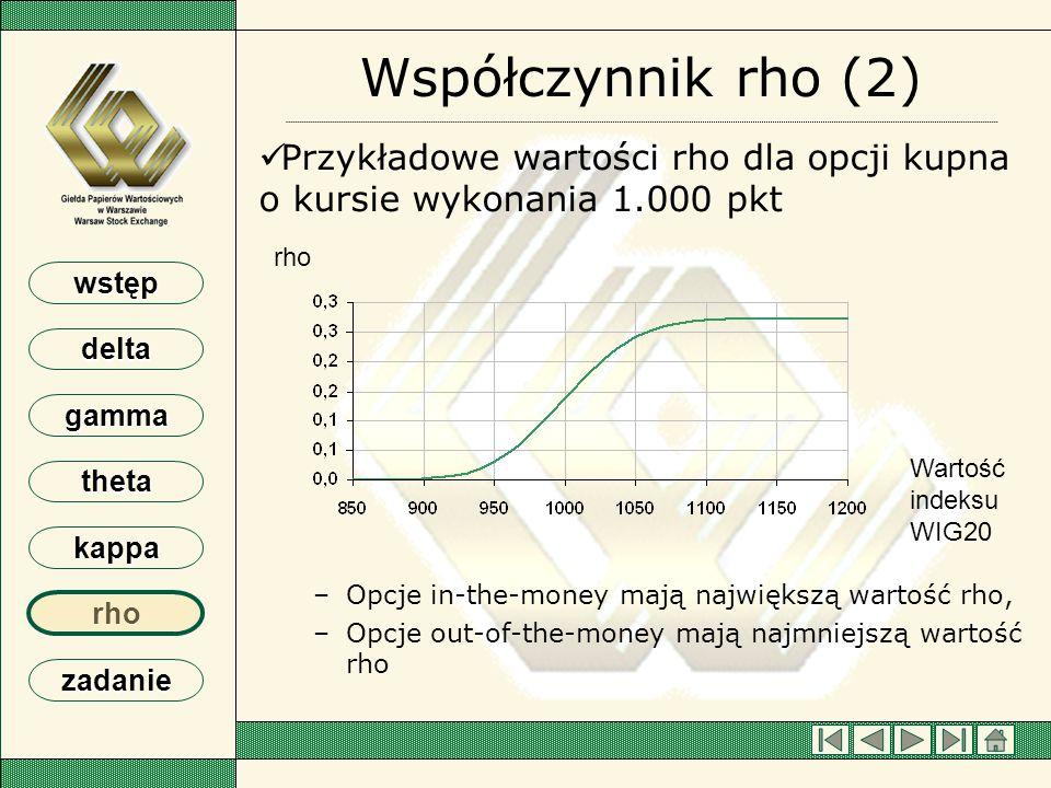 Współczynnik rho (2) Przykładowe wartości rho dla opcji kupna o kursie wykonania 1.000 pkt. Opcje in-the-money mają największą wartość rho,