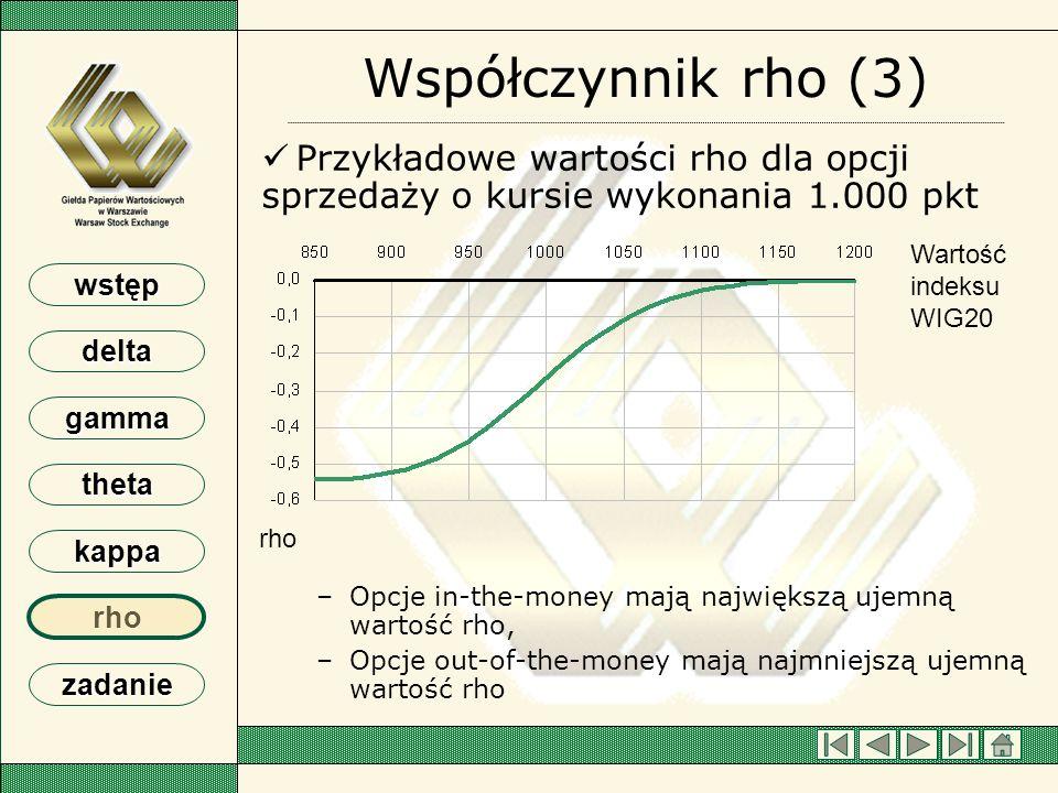 Współczynnik rho (3) Przykładowe wartości rho dla opcji sprzedaży o kursie wykonania 1.000 pkt.