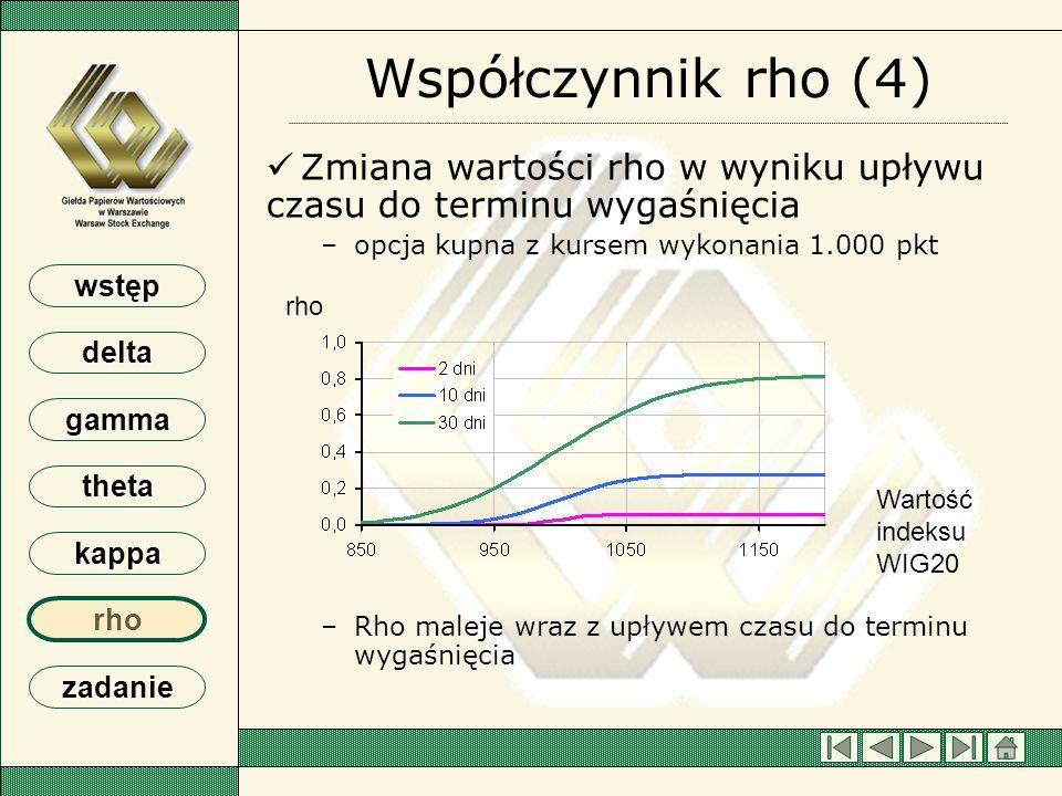 Współczynnik rho (4) Zmiana wartości rho w wyniku upływu czasu do terminu wygaśnięcia. opcja kupna z kursem wykonania 1.000 pkt.
