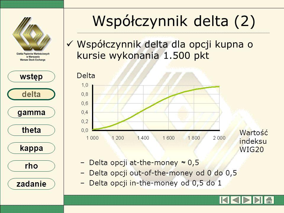 Współczynnik delta (2) Współczynnik delta dla opcji kupna o kursie wykonania 1.500 pkt. Delta opcji at-the-money  0,5.