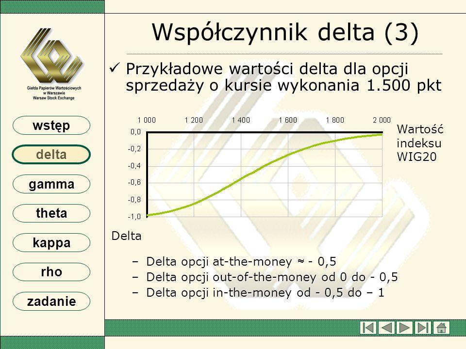 Współczynnik delta (3) Przykładowe wartości delta dla opcji sprzedaży o kursie wykonania 1.500 pkt.