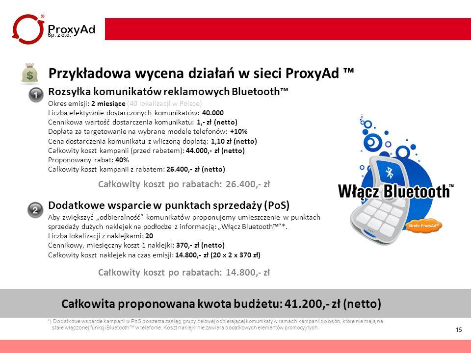 Przykładowa wycena działań w sieci ProxyAd ™