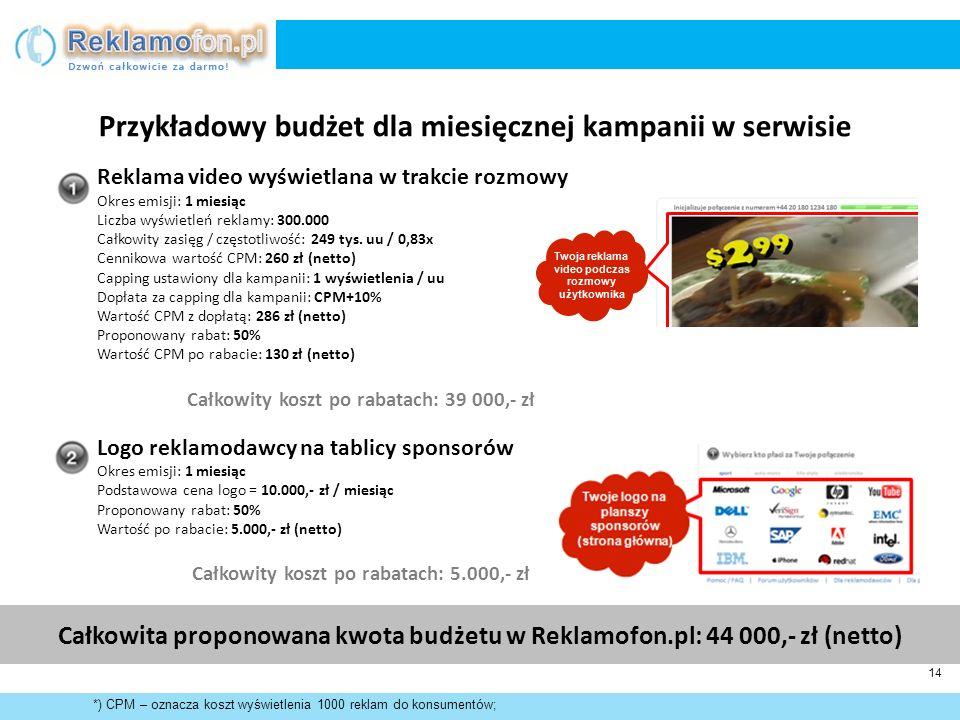 Przykładowy budżet dla miesięcznej kampanii w serwisie