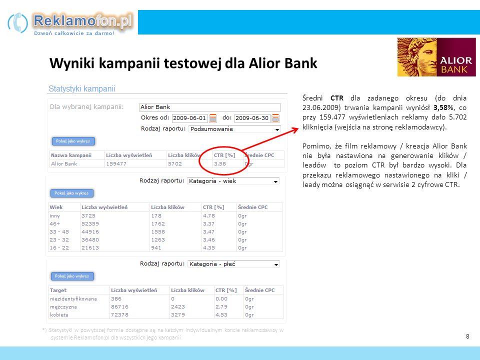 Wyniki kampanii testowej dla Alior Bank