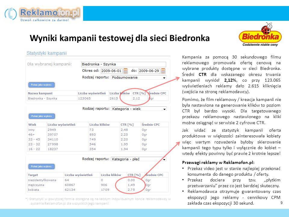 Wyniki kampanii testowej dla sieci Biedronka