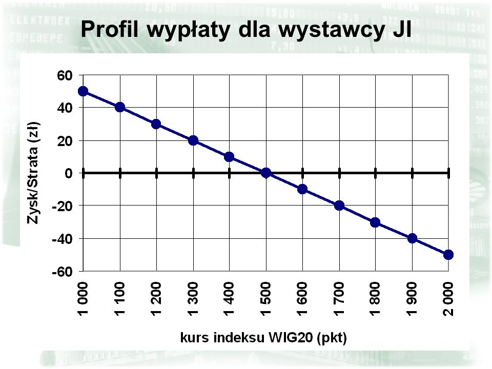 Profil wypłaty dla wystawcy JI