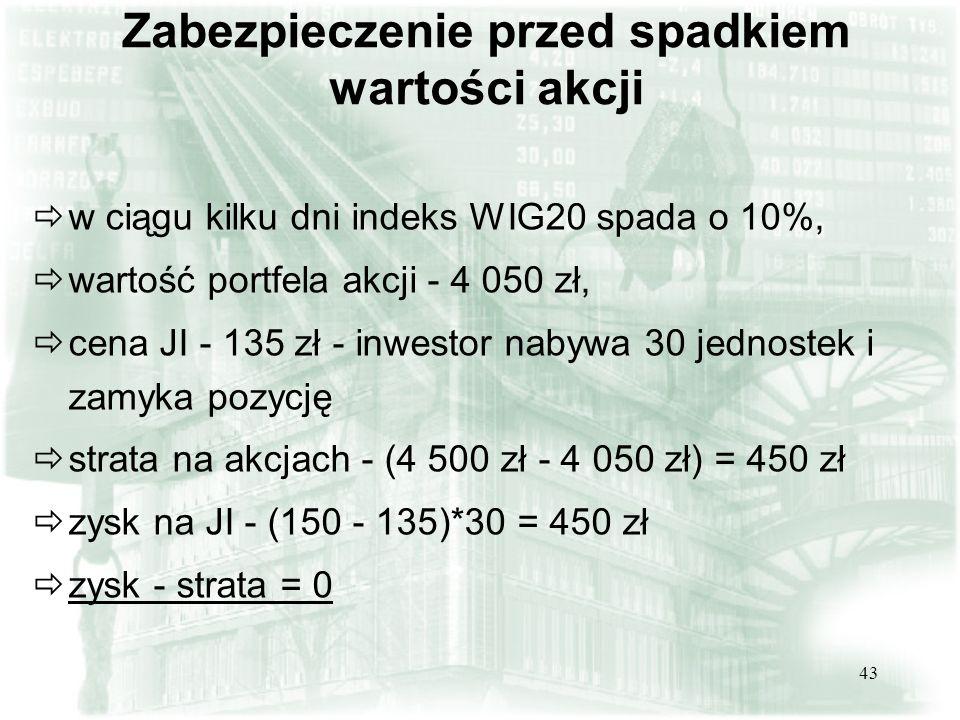 Zabezpieczenie przed spadkiem wartości akcji