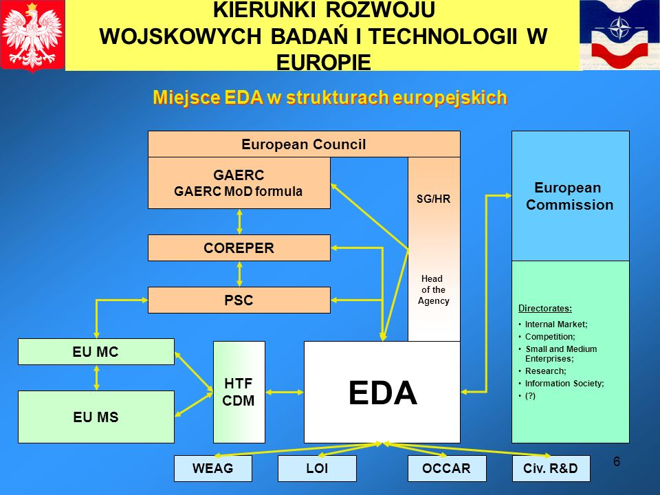 EDA KIERUNKI ROZWOJU WOJSKOWYCH BADAŃ I TECHNOLOGII W EUROPIE