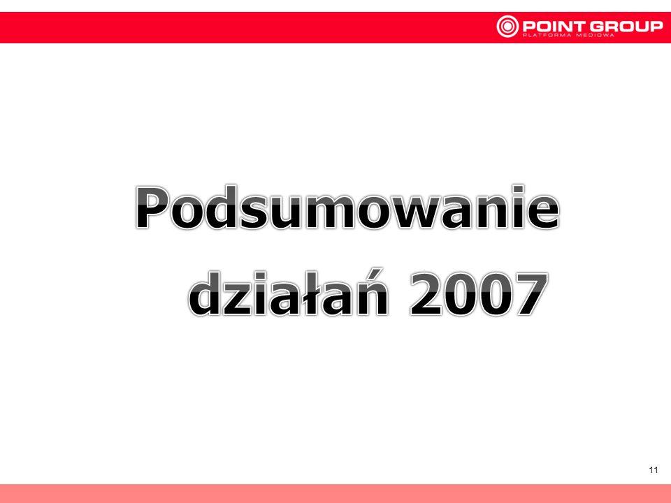 Podsumowanie działań 2007