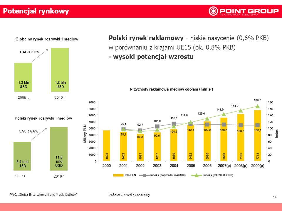 Potencjał rynkowyPolski rynek reklamowy - niskie nasycenie (0,6% PKB) w porównaniu z krajami UE15 (ok. 0,8% PKB) - wysoki potencjał wzrostu.