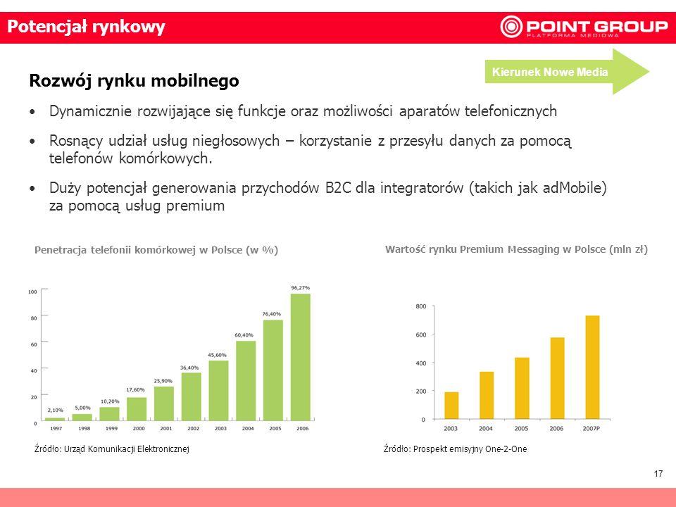 Wartość rynku Premium Messaging w Polsce (mln zł)