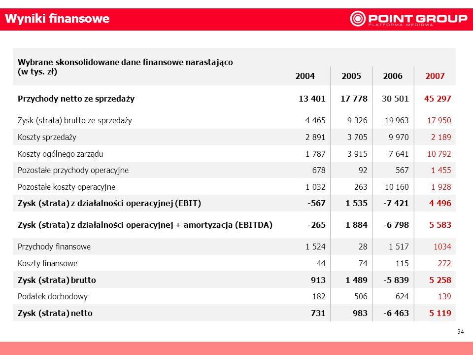 Wyniki finansoweWybrane skonsolidowane dane finansowe narastająco (w tys. zł) 2004. 2005. 2006. 2007.