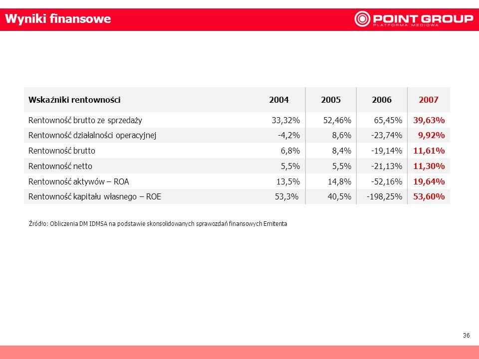 Wyniki finansowe Wskaźniki rentowności 2004 2005 2006 2007