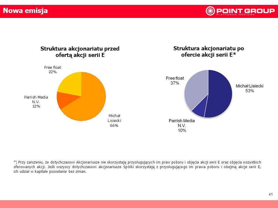 Nowa emisja Struktura akcjonariatu przed ofertą akcji serii E