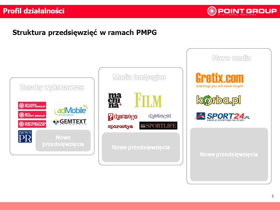 Struktura przedsięwzięć w ramach PMPG