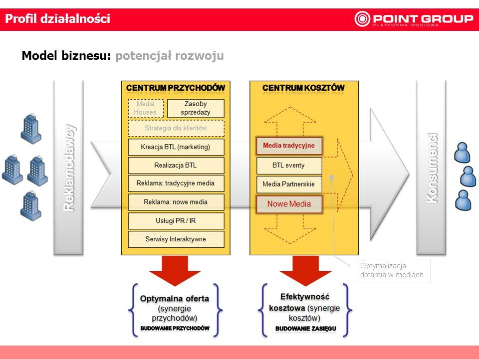 Model biznesu: potencjał rozwoju