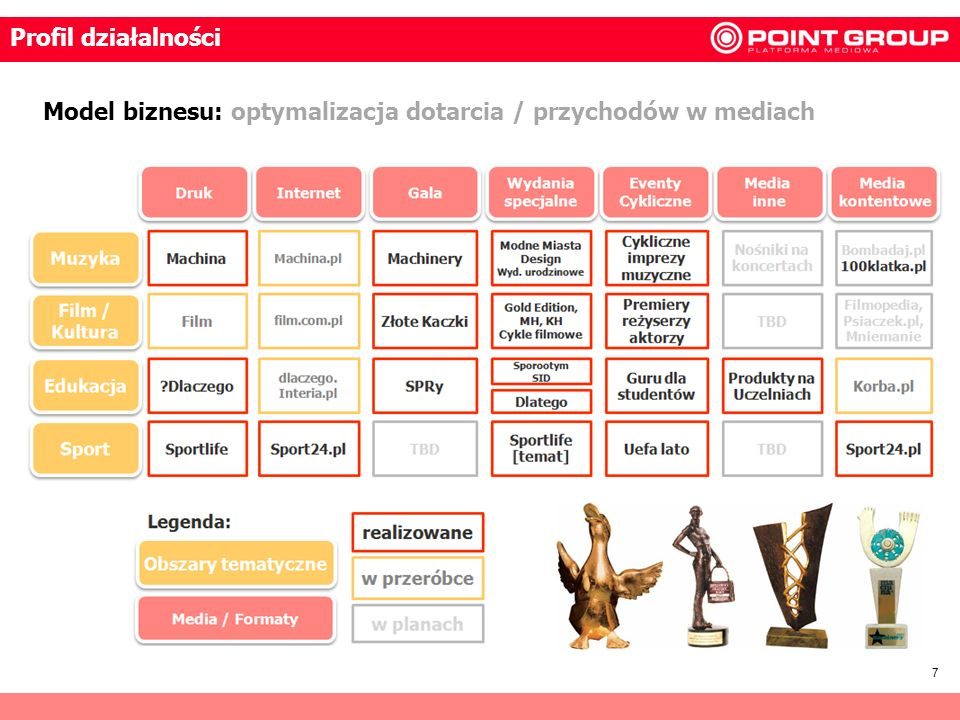 Profil działalności Model biznesu: optymalizacja dotarcia / przychodów w mediach