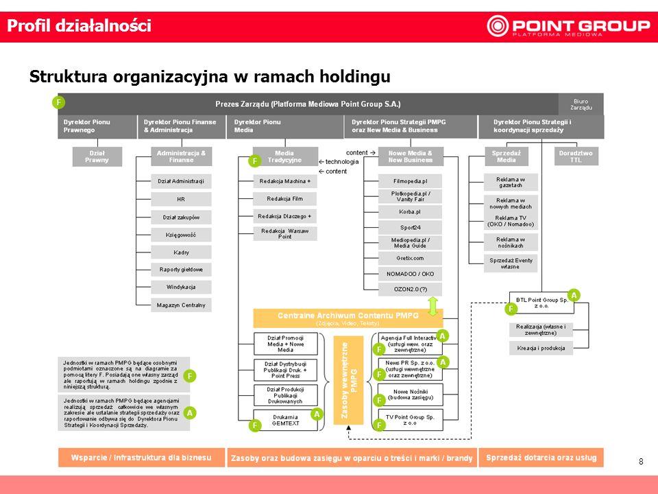 Profil działalności Struktura organizacyjna w ramach holdingu