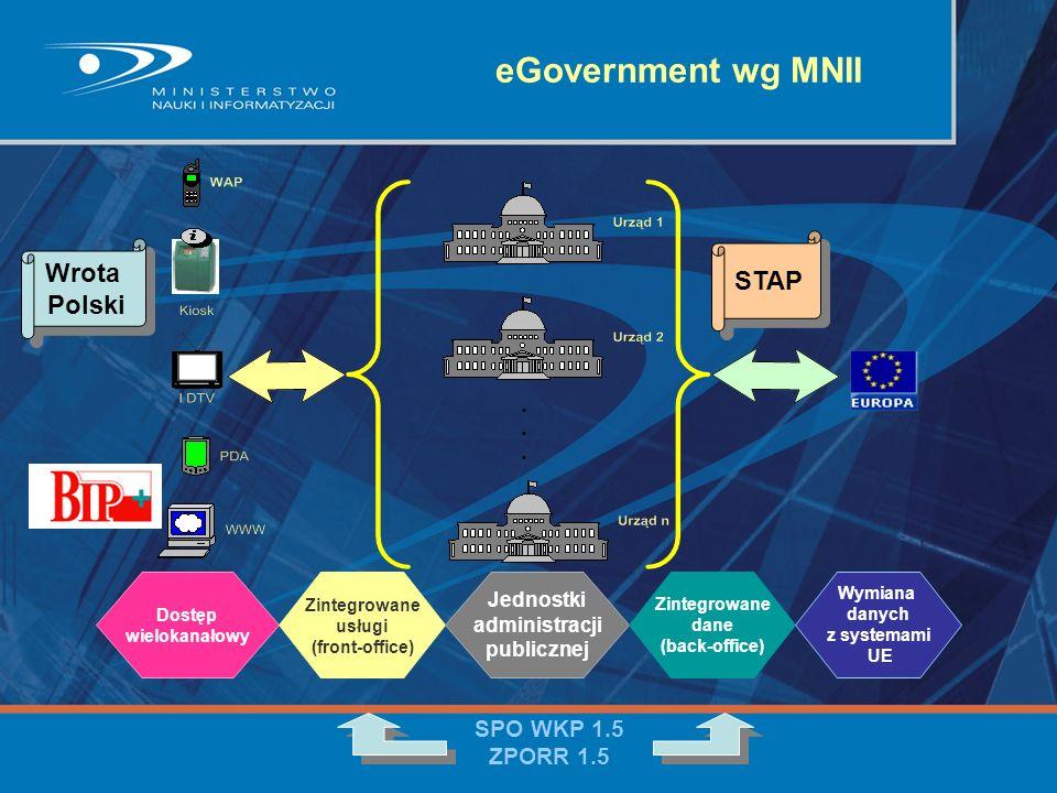 eGovernment wg MNII + STAP Wrota Polski SPO WKP 1.5 ZPORR 1.5
