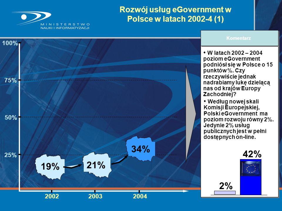 Rozwój usług eGovernment w Polsce w latach 2002-4 (1)