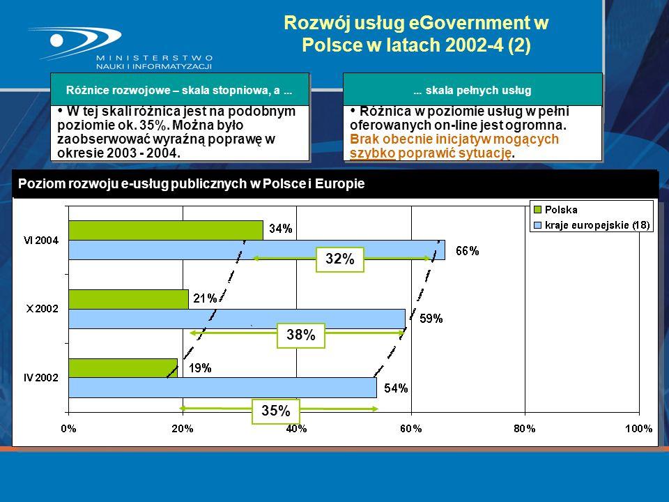 Rozwój usług eGovernment w Polsce w latach 2002-4 (2)
