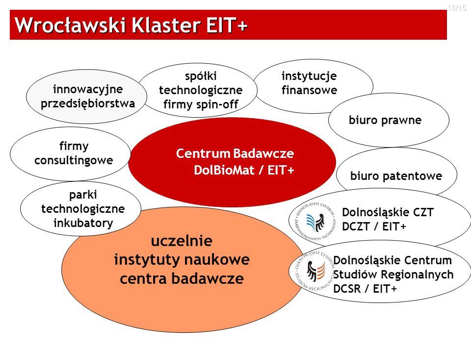Wrocławski Klaster EIT+
