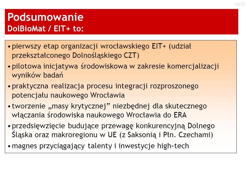 Podsumowanie DolBioMat / EIT+ to: