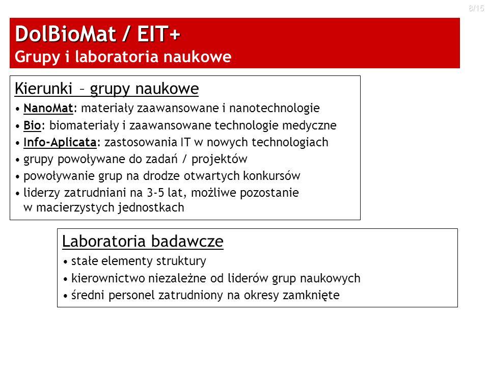 DolBioMat / EIT+ Grupy i laboratoria naukowe