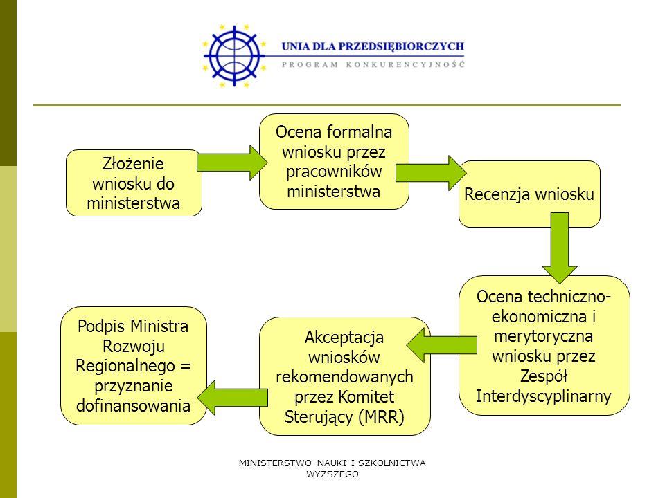 Ocena formalna wniosku przez pracowników ministerstwa
