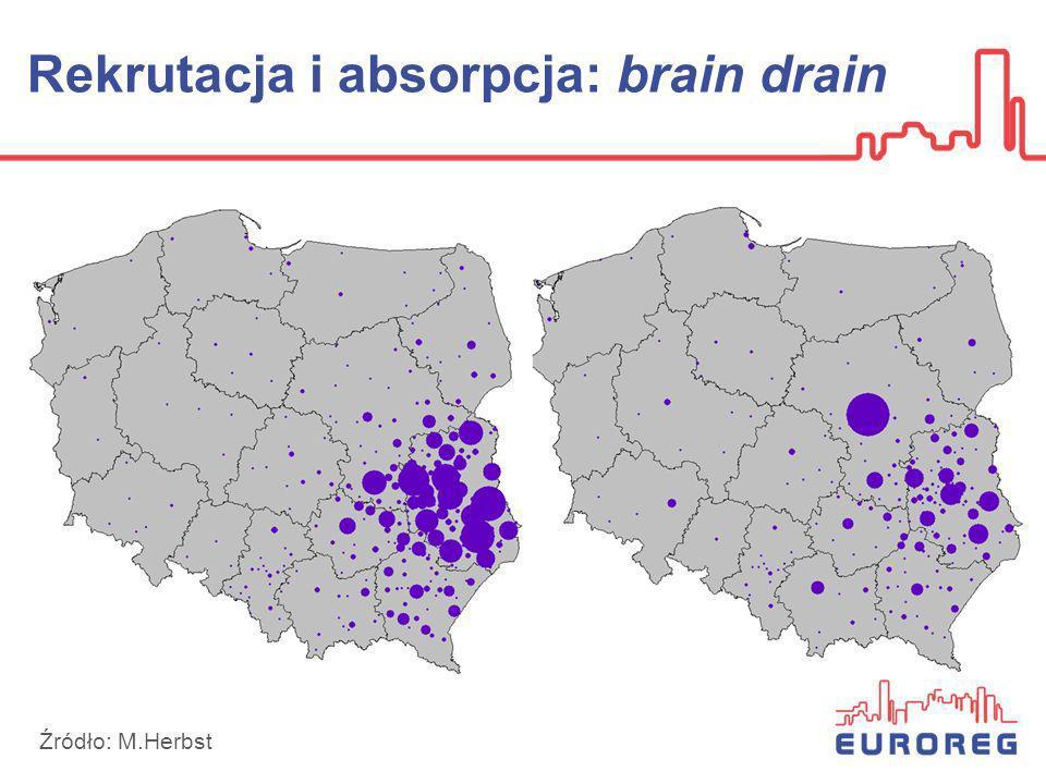 Rekrutacja i absorpcja: brain drain