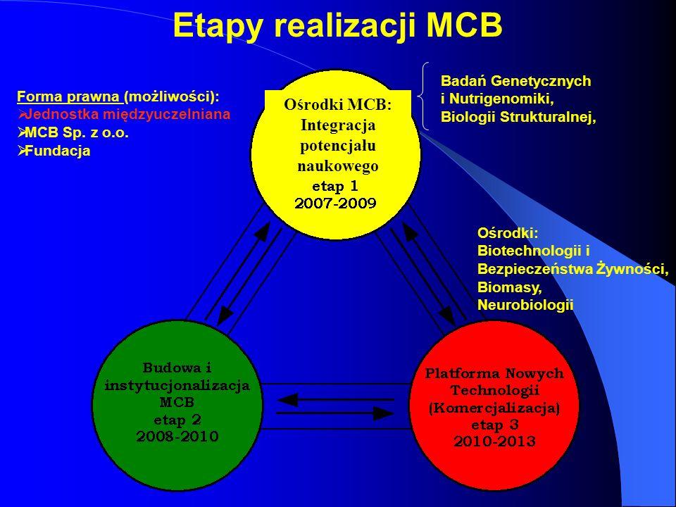 Ośrodki MCB: Integracja potencjału naukowego