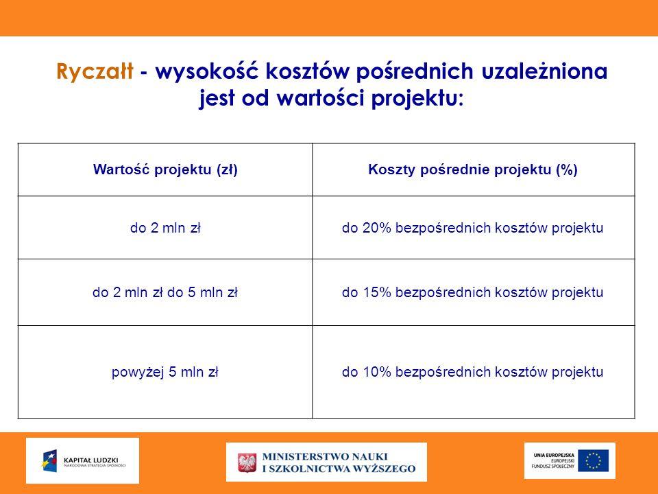 Koszty pośrednie projektu (%)