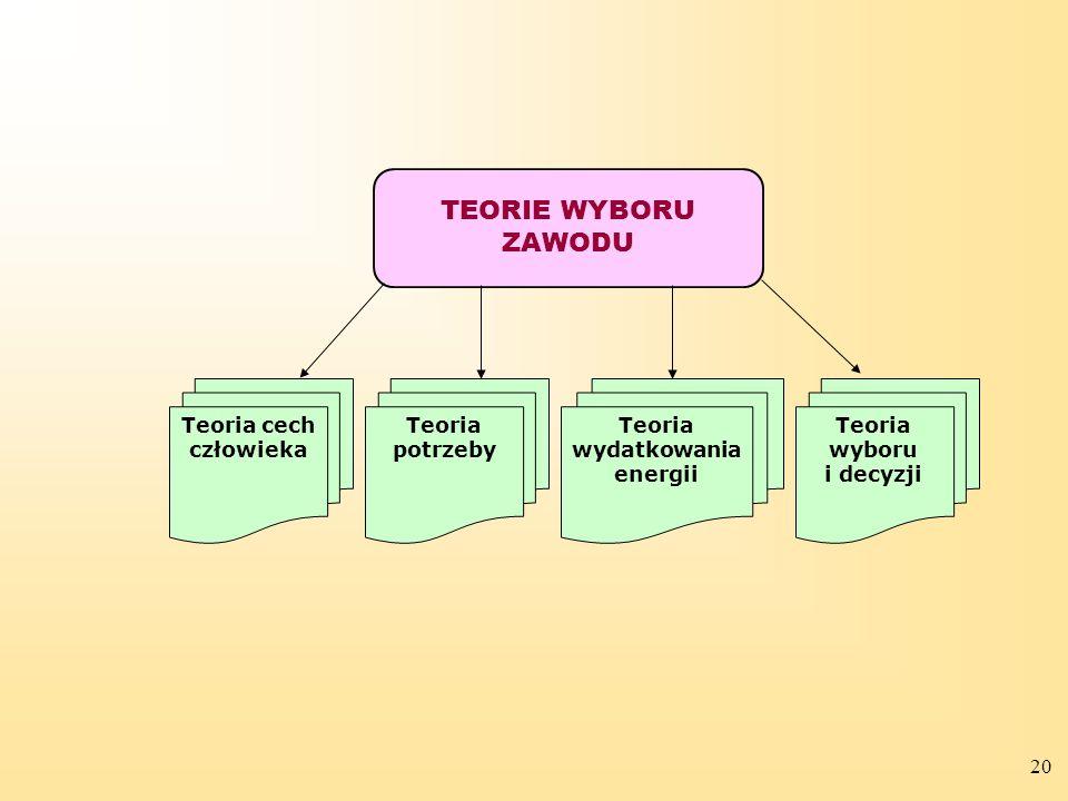 Teoria wydatkowania energii Teoria wyboru i decyzji