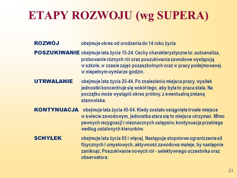 ETAPY ROZWOJU (wg SUPERA)