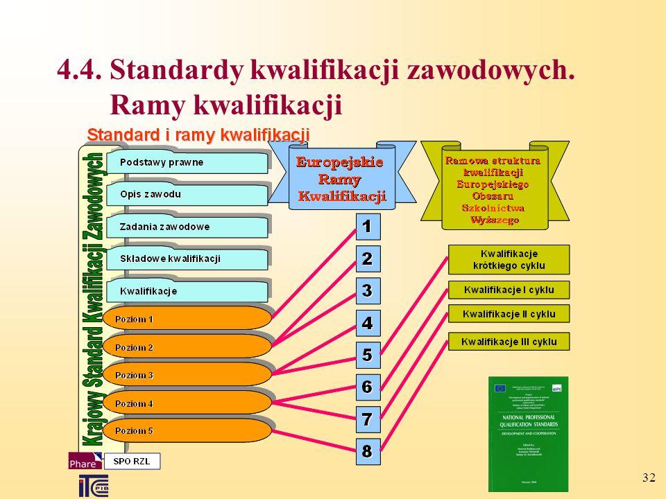 4.4. Standardy kwalifikacji zawodowych. Ramy kwalifikacji