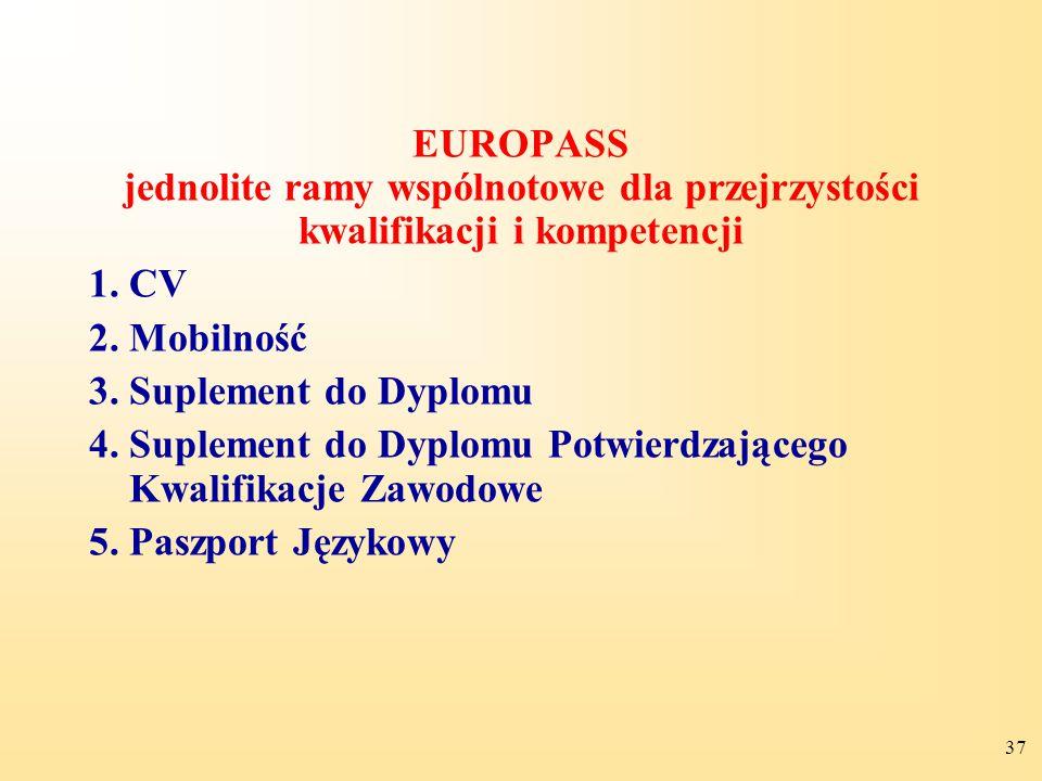 EUROPASS jednolite ramy wspólnotowe dla przejrzystości kwalifikacji i kompetencji