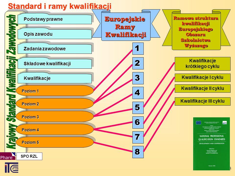 Krajowy Standard Kwalifikacji Zawodowych