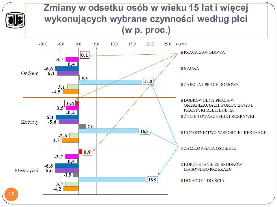 Zmiany w budżecie czasu między latami 2003/2004 i 2013