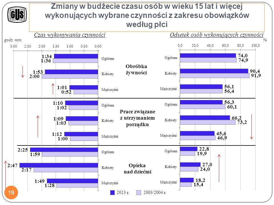 Zmiana w czasie wykonywania wybranych czynności przez osoby w wieku 15 lat i więcej (w min.) według płci