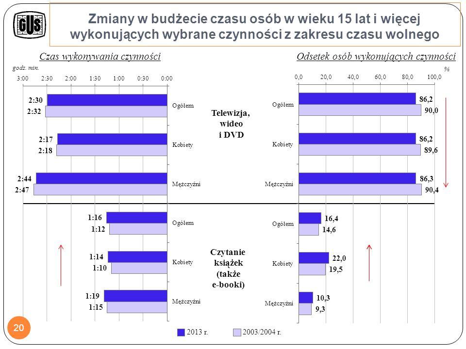 Zmiany w budżecie czasu osób w wieku 15 lat i więcej wykonujących wybrane czynności z zakresu obowiązków według płci
